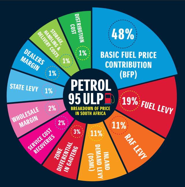 Petrol_95_ULP_breakdown